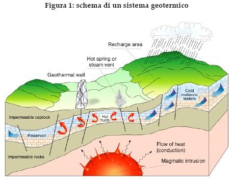 Geotermia: l?energia pulita
