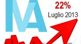 103 euro in più a famiglia, tanto costerà agli italiani l'Iva al 22%